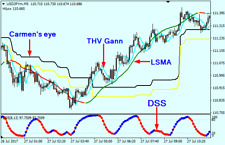Forex Indicator Forex Trading System Best mt4 Trend Strategy - Extreme Scalping