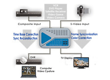 Professional Video Time Base Corrector With Frame Pulse And Color Correction