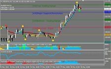 Zenki Trading System - Forex Trading System