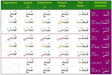 Gateway To Arabic Verb conjugation Flashcards Set One