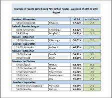 PD Football Tipster - Over Under Betting Calculator - Gambling Tool