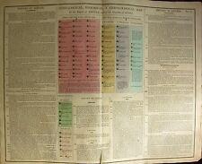 1813 LARGE CHART HISTORY EMPIRE OF ASSYRIA & KINGDOM LYDIA BABYLON HAND COLOUR