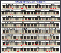 PIANO KEYBOARD CHORD CHART - 96 CHORDS - SMALL CHART