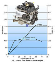 ECU tuning remap file service 3 maps 3 stages 1 price - DPF, EGR and DTC REMOVAL