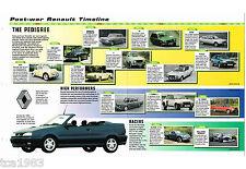 RENAULT Timeline History Mini-Brochure, 4,15,17,16,20,30,TURBO,GTA,9,11,SPIDER,