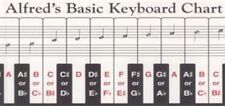 Tabla De Teclado básico del Alfred; Palmer, Bill & Hughes, Ed. - 196