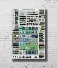 C0307 COMPUTER HARDWARE CHEAT SHEET detailed educational Art Silk Poster 24x36in