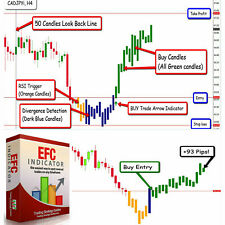 Forex EFC 2019  trading system, Buy, Sell, TP and SL levels given no repaint