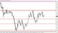 Forex Auto Drawing Levels Indicator Support and Resistance Level Trading MT4