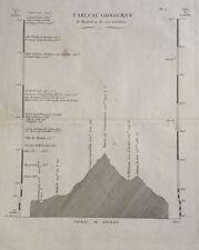 TABLA GEOLÓGICA DE MADRID Y SUS ALREDEDORES, , principios del s. XIX