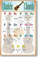 New Poster - Ukulele Chords Educational Uke Music
