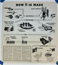 "Vintage Poster CF&I Steel Colorado Fuel & Iron ""How CF&I steel is made"" 1967"