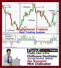 Forex Trading System Forex Indicator mt4 Trend Strategy Chifbaw Oscillator