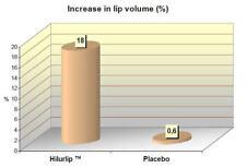 TRIPLE PLUMP LIP CREAM W/ HILURLIP™, TRI-PEPTIDE-1, HYALURONIC ACID & DMAE