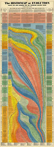 X-LARGE Histomap of Evolution History Timeline Chart Wall Poster Home School Art