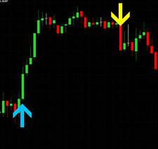 TradeBuilder Core: Indicator Toolkit For Forex Trading/Scalping (Metatrader 4)