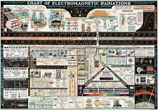 Electromagnetic Radiations Chart 85x59cm. Science Teacher Gift School Poster