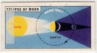 Moon Lunar Eclipse Solar System Technology Space Vintage Trade Ad Card