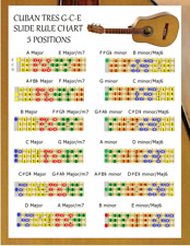 CUBAN TRES SLIDE RULE CHART - 5 POSITIONS - GCE - FINGERING