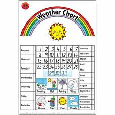 Early Learning Weather Poster
