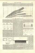 1891 la costruzione di caldaie a tiraggio forzato AF Millefoglie 2