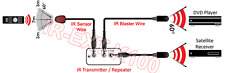 IR Remote Blaster/Emitter Kit For Smart TV IR Repeater A/V Extender