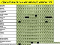 EVADO MANCOLISTA CARD PANINI CALCIATORI ADRENALYN 2019-20 2020 DA 0.20€ CAD