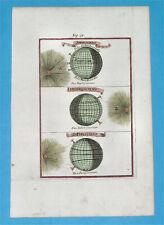 1719 RARE ORIGINAL MAP ASTRONOMY COSMOGRAPHY SUN EARTH SKY