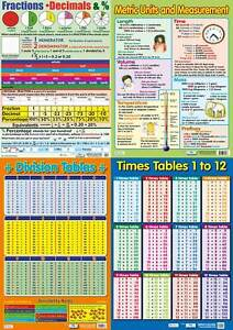 4 Maths Educational posters / Metric Units  / Fractions/ Division Times Tables