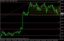 Forex indicators - 3 Great Fibonacci Indicators for MT4
