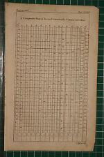 1764 antico stampa ~ comparativi vista della notevole termometri vari