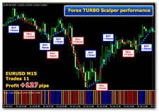 *** Forex Turbo Scalper NEW 2012 / MT4 Indicator ***Forex software!