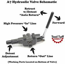 Hydraulic Log Splitter Valve, 25 gpm, 3500 psi, Adjustable Detent, NEW, A7