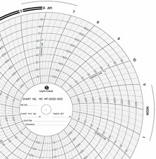 Chart recorder charts, ITT Barton Graphic Controls PN-00017160 American Meter