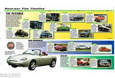 FIAT Auto History Mini-Brochure:TIPO,ABARTH,124,X1/9,8V,Dino,BARCHETTA,20V,Turbo