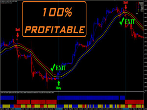 The Best Binary Options/Forex Trading System - Indicator, Strategy and Signals.