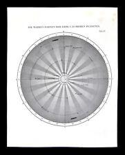 1872 Muller Astronomy Map Planet Orbits Earth Mars Saturn Jupiter Solar System