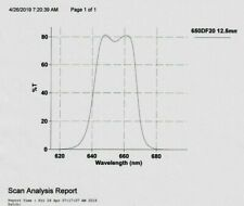 Optical Filter 650DF25  11.5 mm Omega Machine Vision