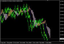Ichimoku Kinko Hyo - Forex MT4 indicator