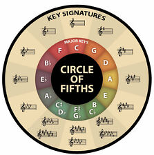 Circle of Fifths 5ths shaped vinyl sticker 9cm diameter music theory chromatic