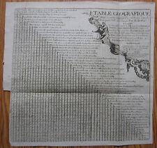 De Fer: Distance Chart - 1695