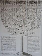 CHATELAIN : Carte généalogique des souverains issus de FERDINAND PREMIER EMPEREU