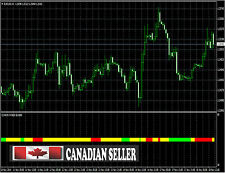 Coron Buy/Sell Forex Indicator for Metatrader MT4 ON CD