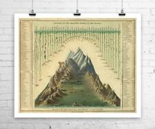 Worlds Largest Mountains and Rivers Antique Map Rolled Canvas Giclee 30x24 in.