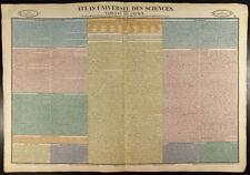 1837 - Chimie : Planche, classification des éléments. Science.