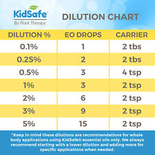 Plant Therapy New KidSafe Sets