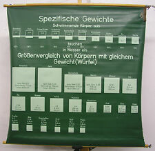 School Wall Picture Nice Old Math Metric System Weight Volume 101x99 Vintage