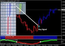Forex indicator  MT4 Supreme Profit