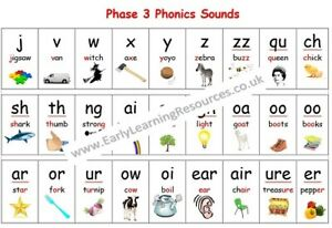Phonics Sounds Mat  A4 Size Poster   Phase 3  Primary School Key Stages