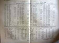 1895 Admiralty Distribution Of Naval Engineers In The Fleet, 2 Tables